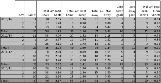 EPL goal stats