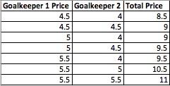 Price Ranges of Goalkeeper Pairings