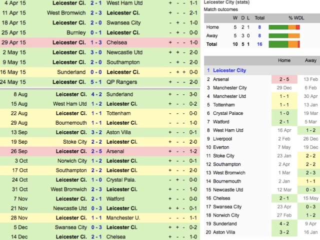 A picture of Leicester's 25 game run. Stats (right) are this season only